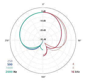 diagramme polaire V4U